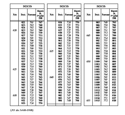 5312 2 Decret No 98 462 Du 10 06 1998