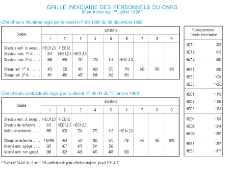 Grille indiciaire cnrs - Grille indiciaire adjoint administratif 1er classe ...